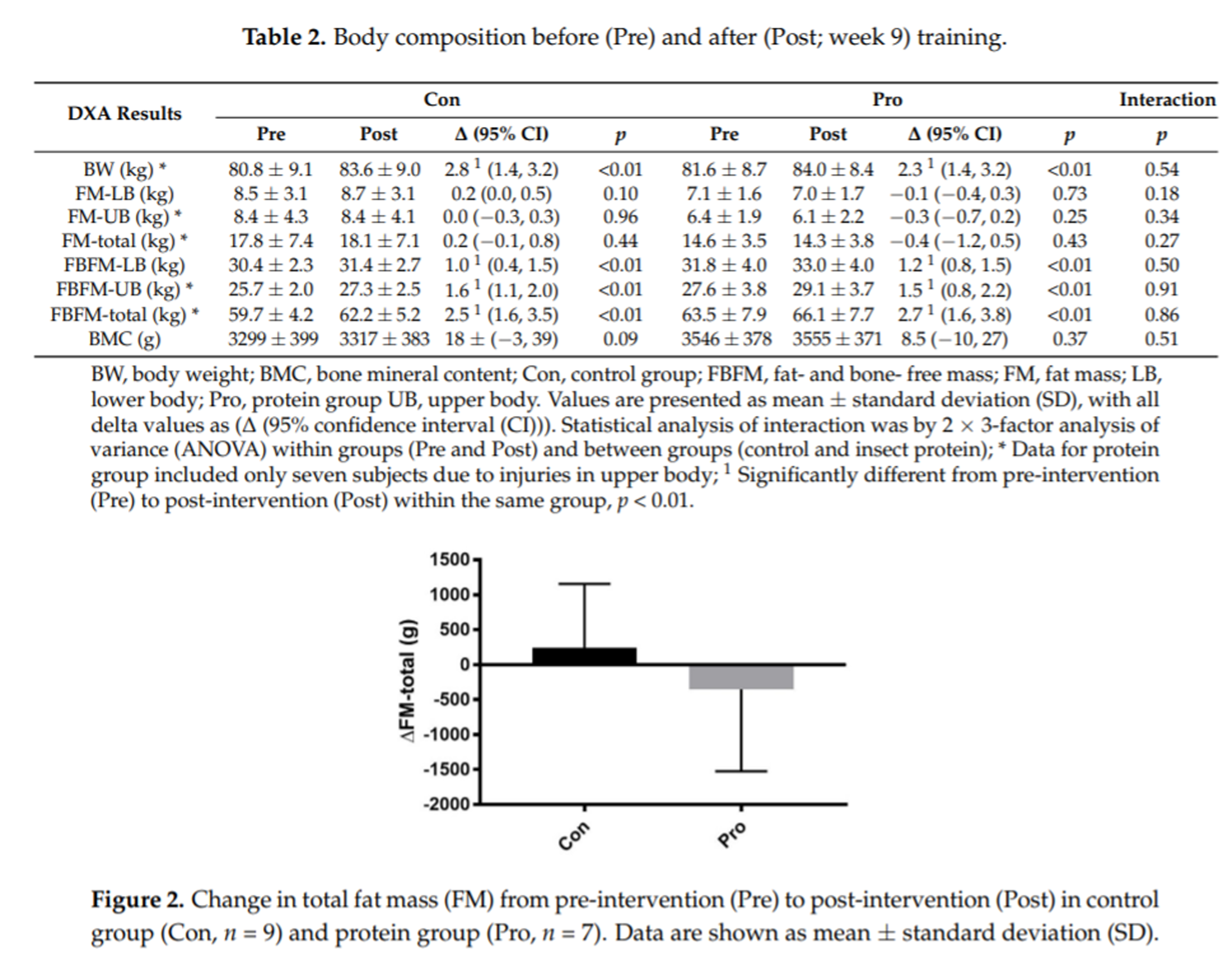 Effects of Insect Protein Supplementation during Resistance Training on Changes in Muscle Mass and Strength in Young Men