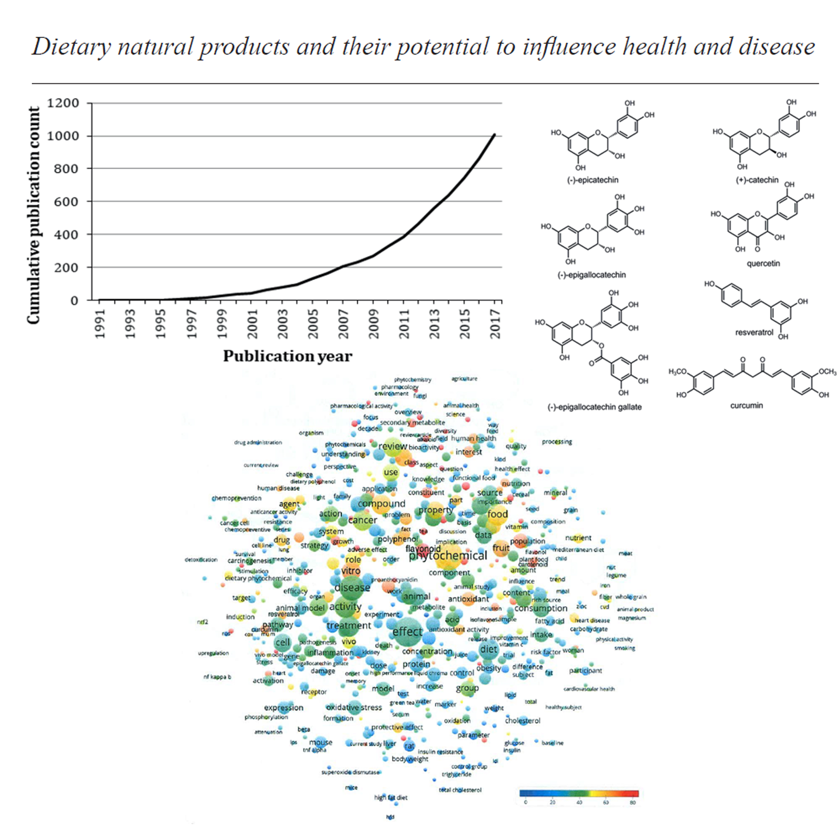 Dietary natural products and their potential to influence health and disease including animal models