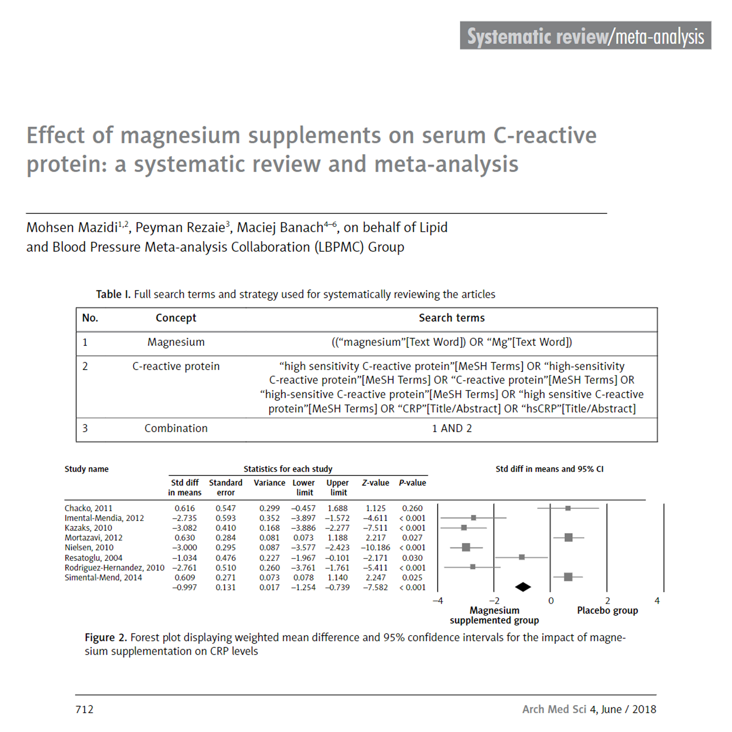 Effect of magnesium supplements on serum C-reactive protein: a systematic review and meta-analysis