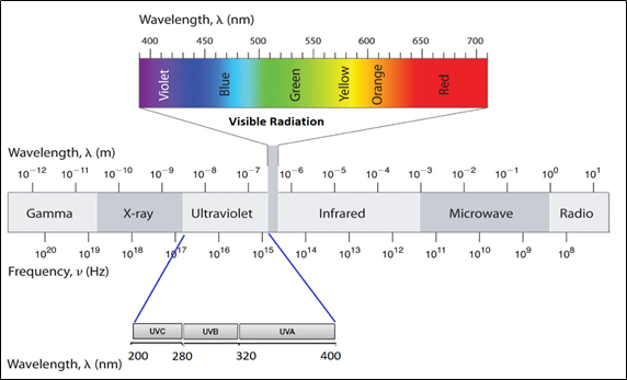 Fig. 1: Electromagnetic spectrum